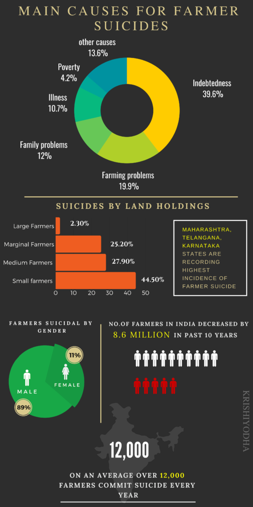 Causes for Farmer suicides in india